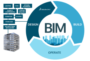 Qué es la metodología BIM