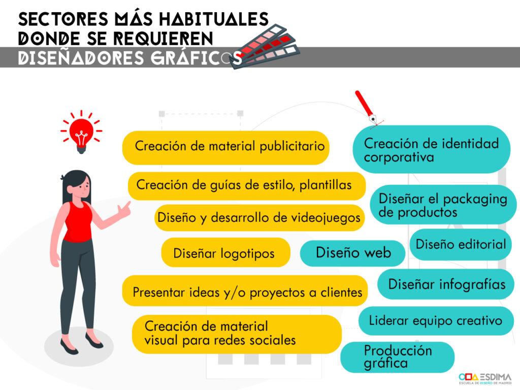sectores diseño
